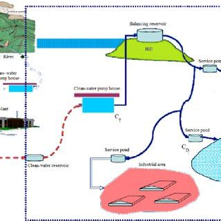 Water scarcity research paper pdf